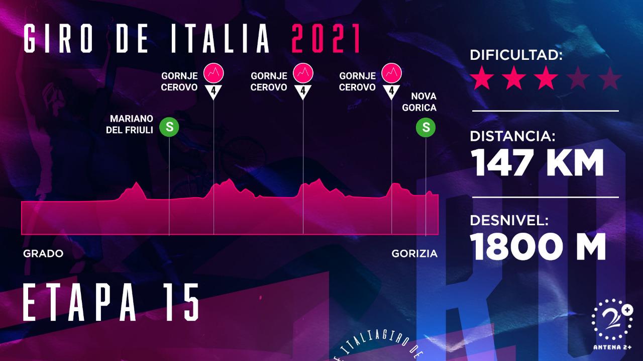 Giro de Italia 2021, etapa 15