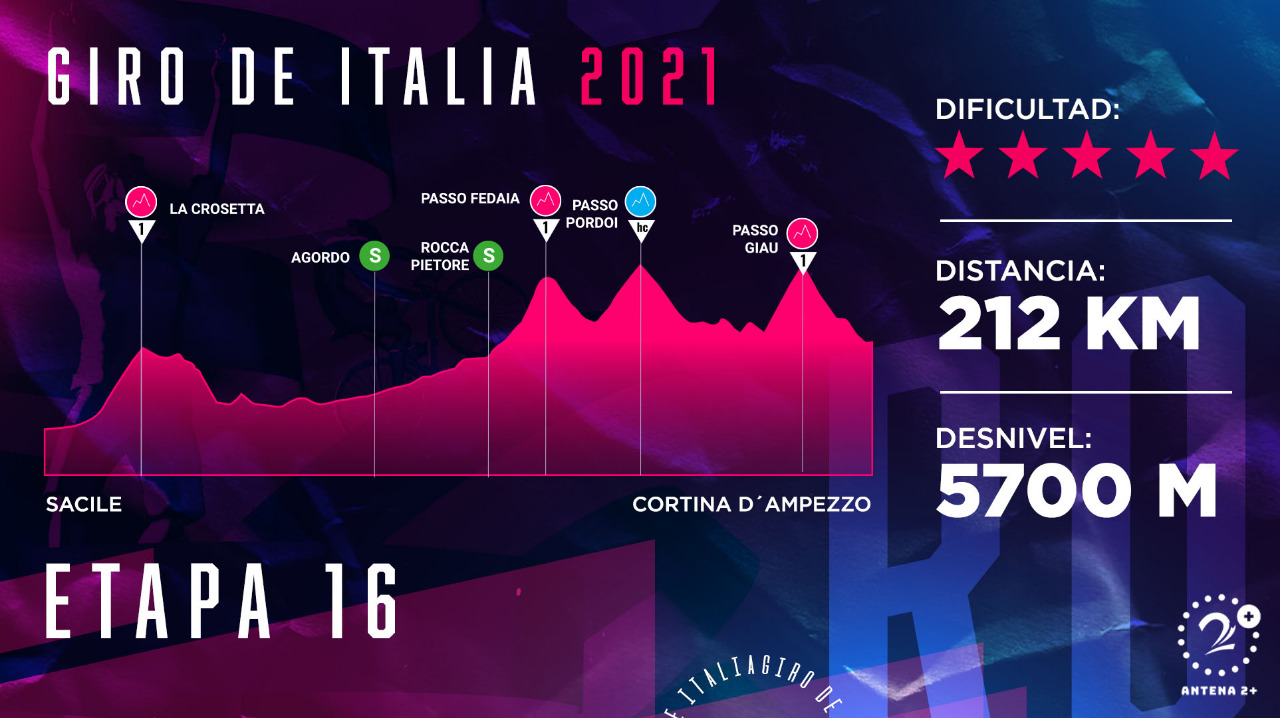 Giro de Italia 2021, etapa 16
