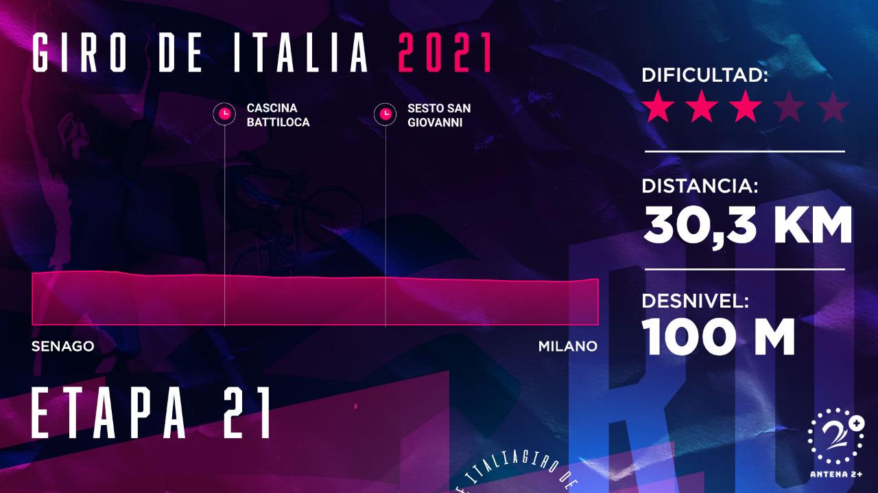 Giro de Italia 2021, etapa 21