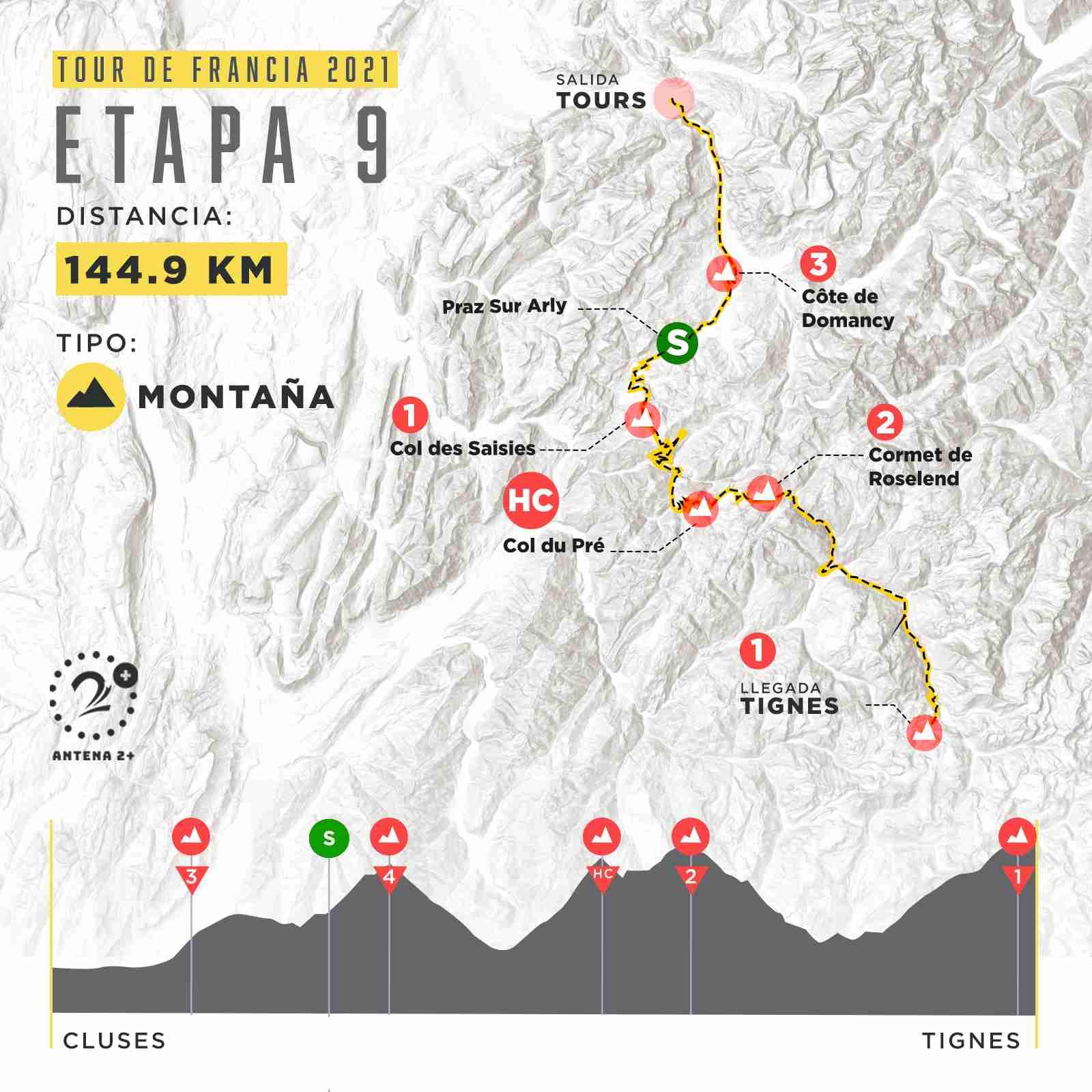 Etapa 9, Tour de Francia 2021