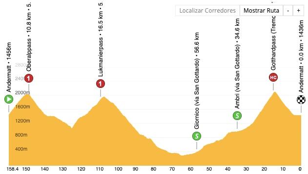 tour de Suiza 2021