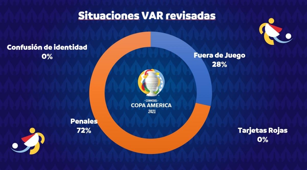 Informe VAR Conmebol