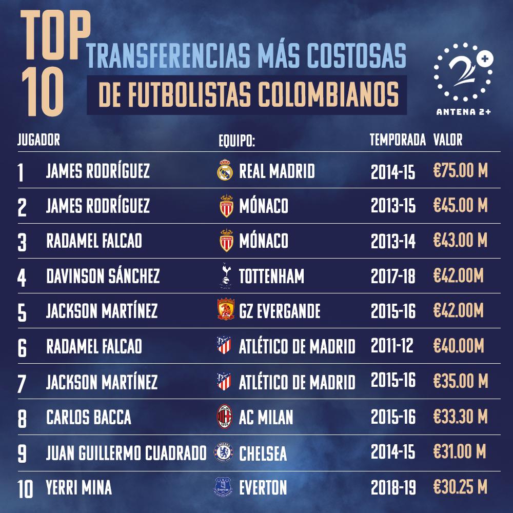Top 10 de las transferencias mas costosas en Colombia